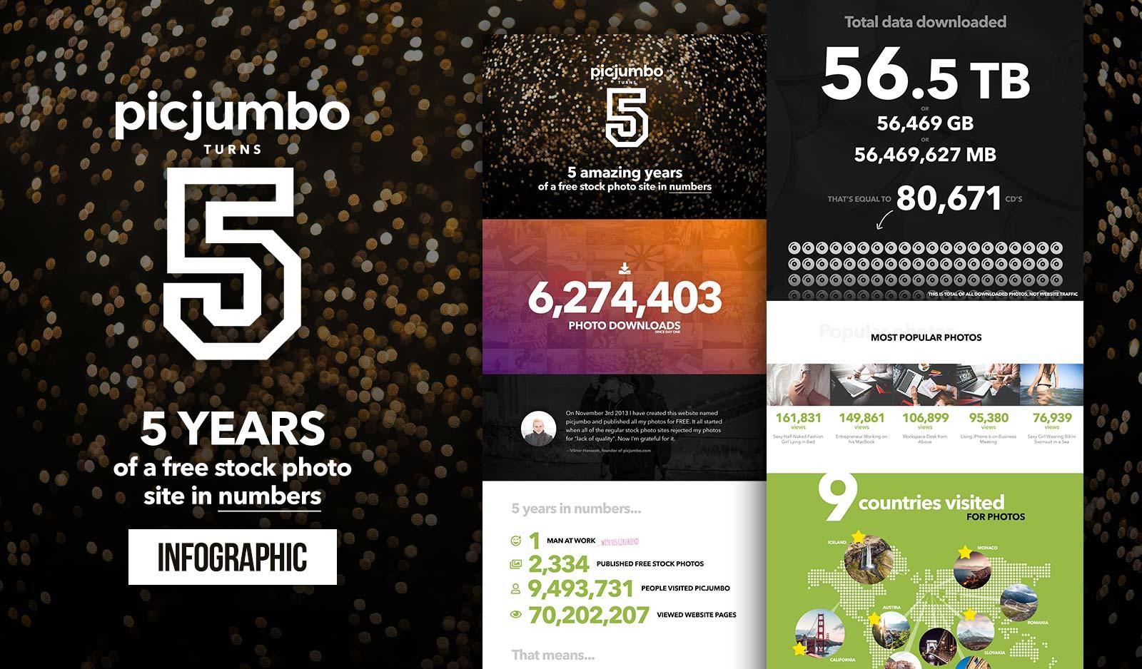 Infographic: 5 Amazing Years of picjumbo in Numbers — picjumbo BLOG